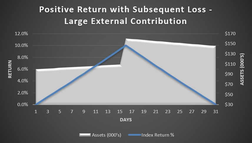 Positive return with subsequent loss - large external contribution