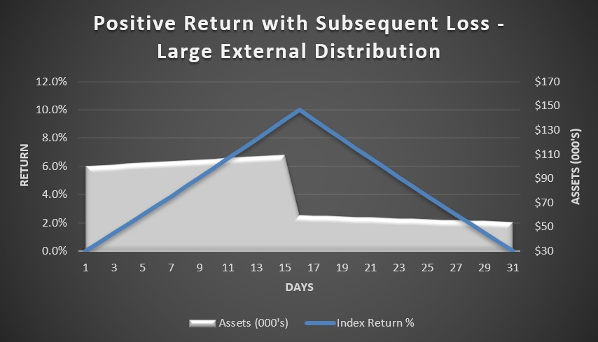 Positive return with subsequent loss - large external cash distribution
