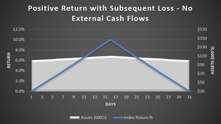 Positive return with subsequent loss - no external cash flows