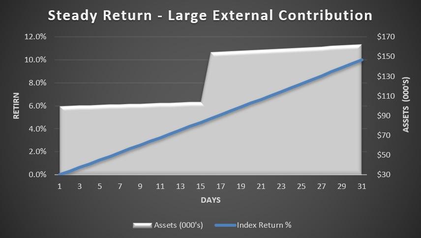 Steady return - large external contribution.