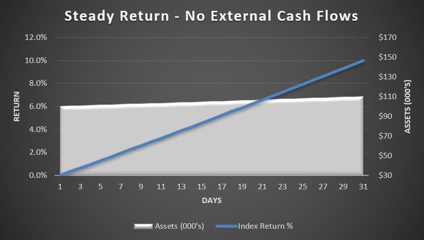 Steady return - no external cash flows.